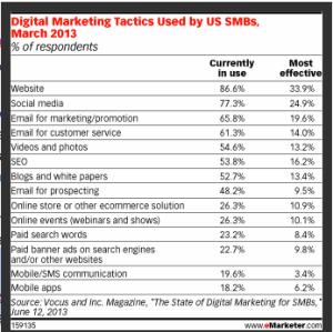 digitalmarketing tactics
