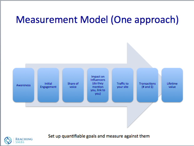 ReachingSMBs Measurement Model